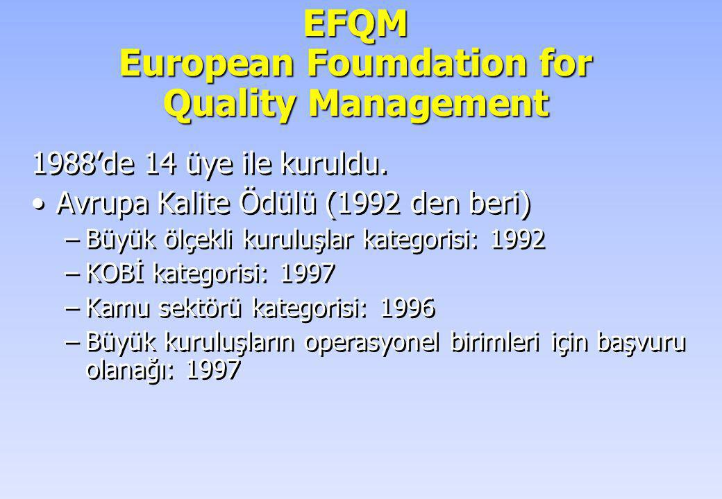 EFQM European Foumdation for Quality Management