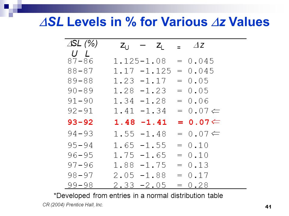 SL Levels in % for Various z Values