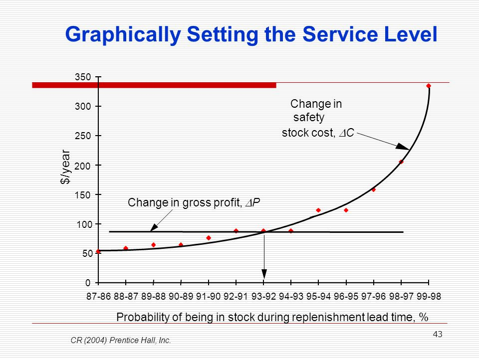 Graphically Setting the Service Level