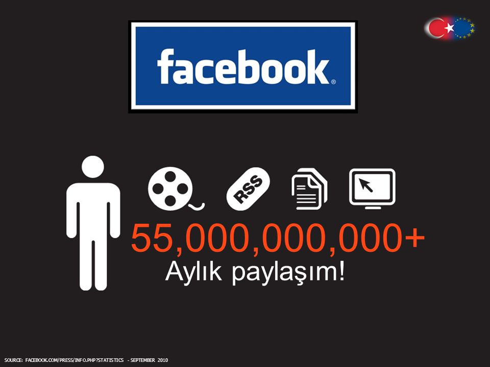 55,000,000,000+ Aylık paylaşım! SOURCE: FACEBOOK.COM/PRESS/INFO.PHP STATISTICS - SEPTEMBER 2010