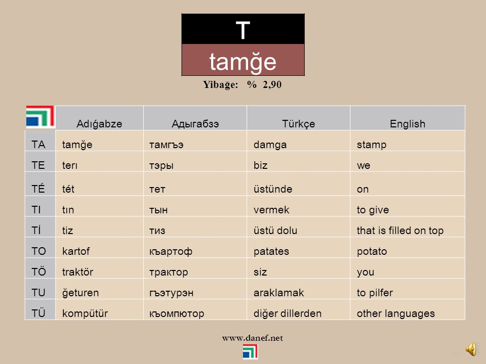 T tamğe Yibağe: % 2,90 Adıǵabze Адыгабзэ Türkçe English TA tamğe