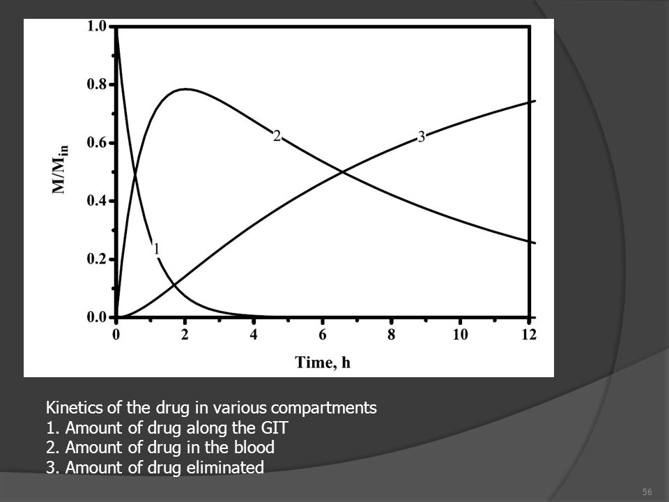 Kinetics of the drug in various compartments
