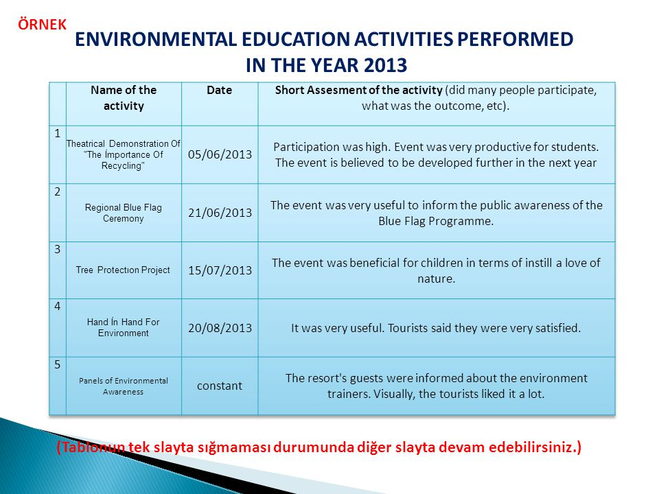 ENVIRONMENTAL EDUCATION ACTIVITIES PERFORMED
