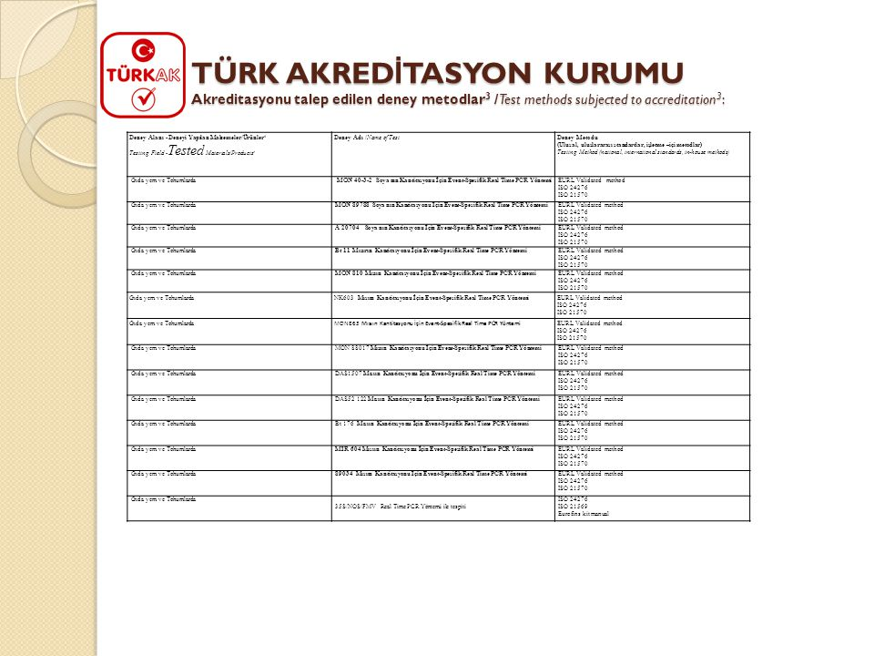 TÜRK AKREDİTASYON KURUMU Akreditasyonu talep edilen deney metodlar3 /Test methods subjected to accreditation3: