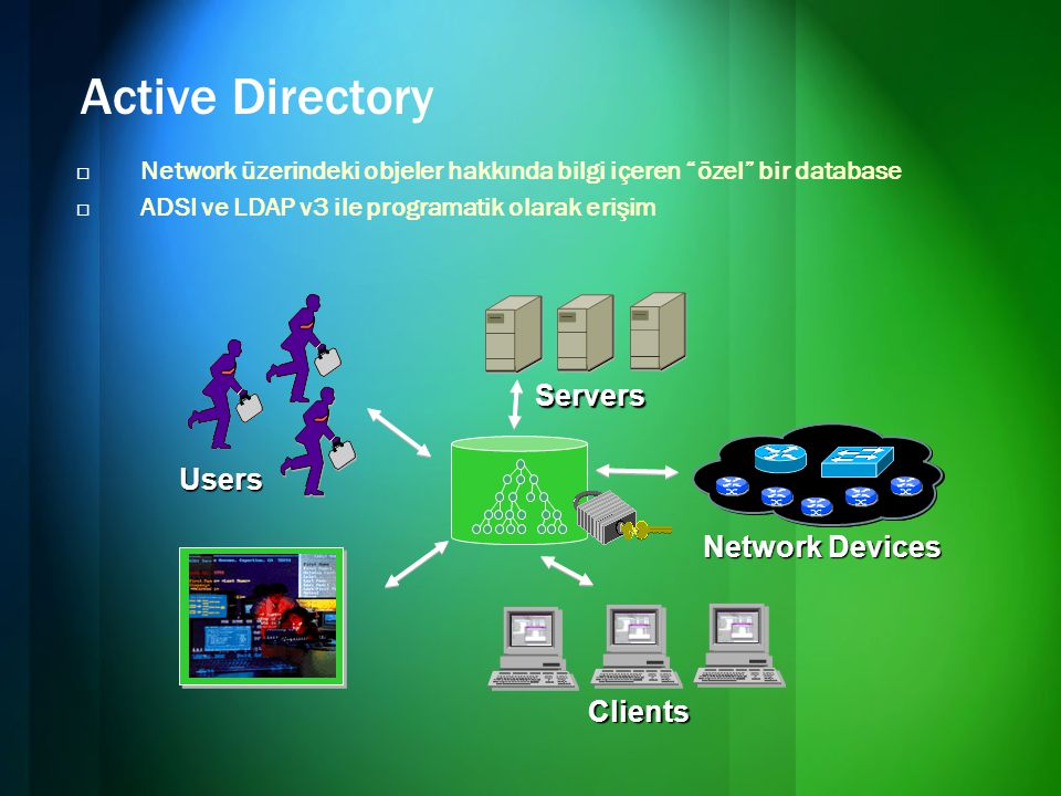 Active Directory Servers Users Network Devices Clients