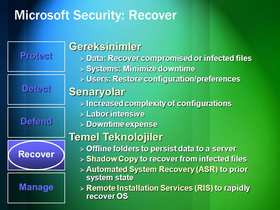 Microsoft Security: Recover