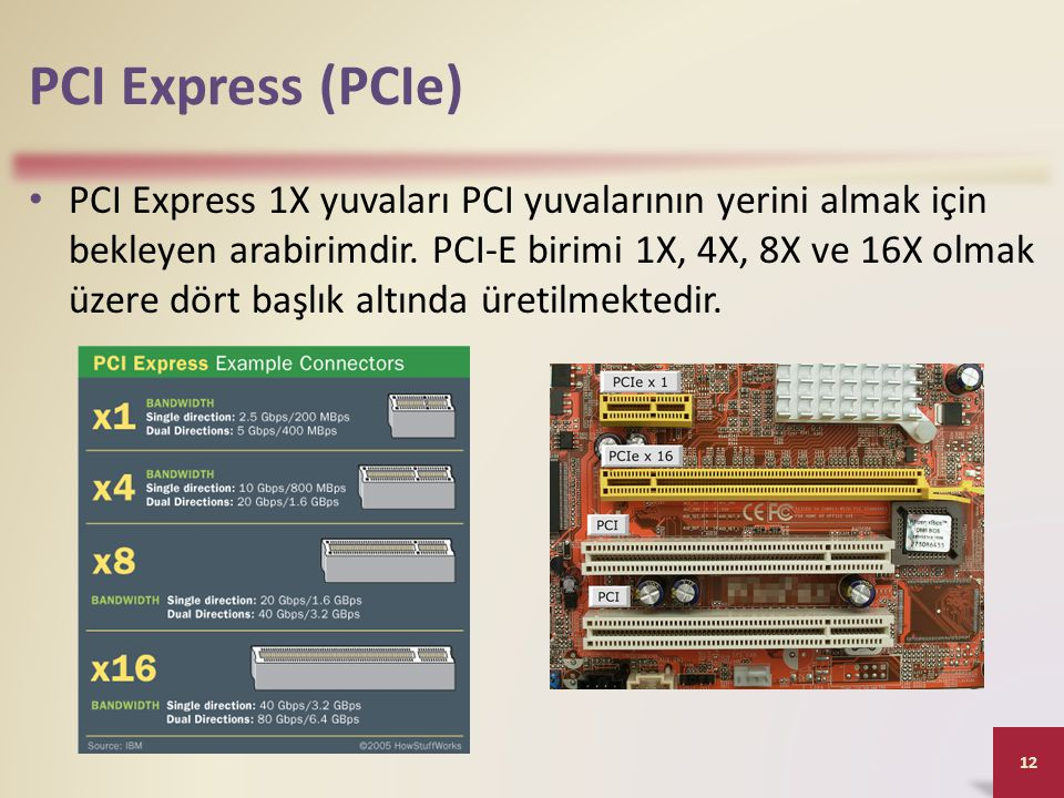 PCI Express (PCIe)