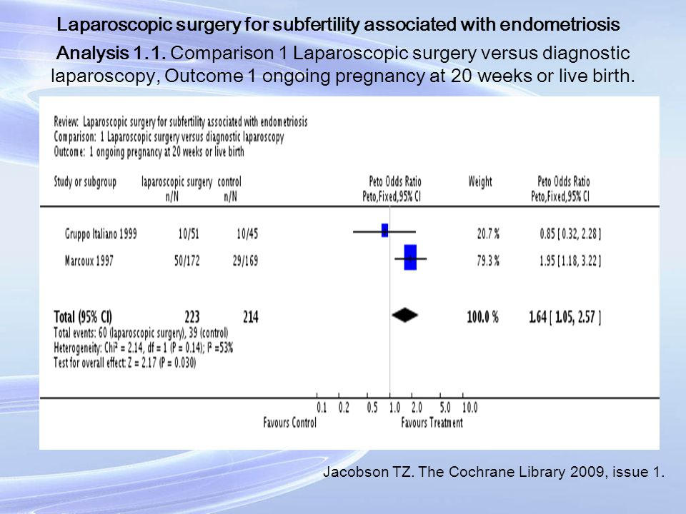 Laparoscopic surgery for subfertility associated with endometriosis