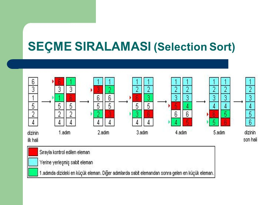 SEÇME SIRALAMASI (Selection Sort)