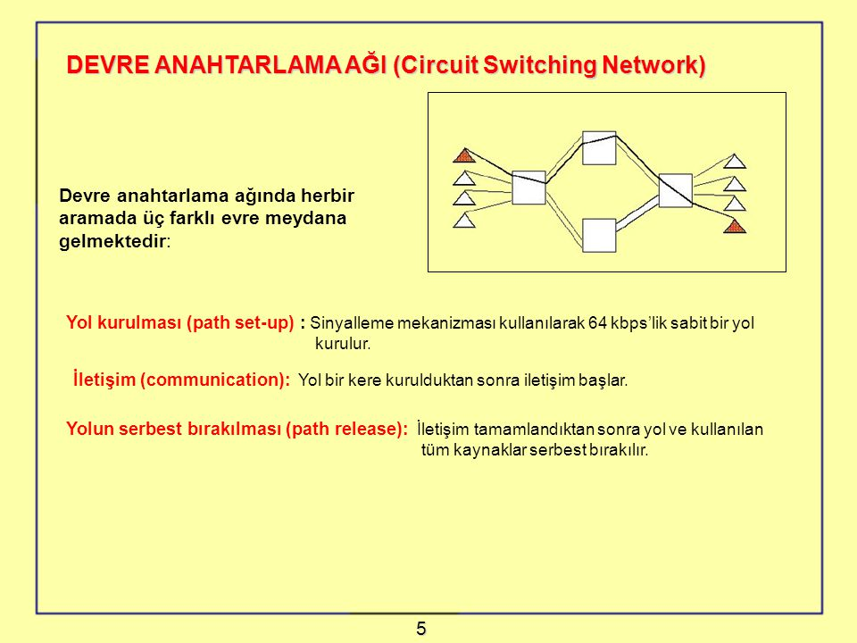 DEVRE ANAHTARLAMA AĞI (Circuit Switching Network)