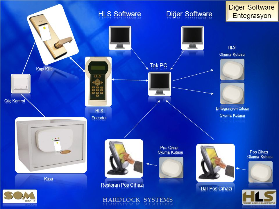 Diğer Software Entegrasyon HLS Software Diğer Software