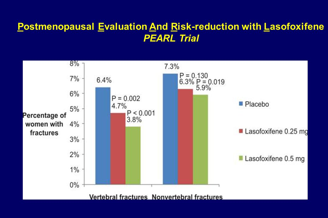 Postmenopausal Evaluation And Risk-reduction with Lasofoxifene