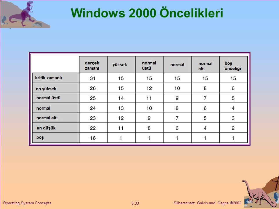 Windows 2000 Öncelikleri Operating System Concepts