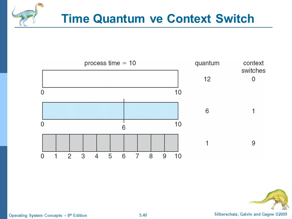 Time Quantum ve Context Switch