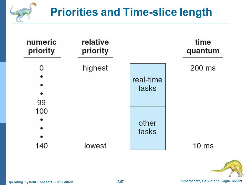 Priorities and Time-slice length