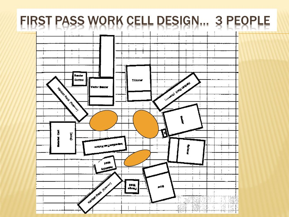First pass work cell design… 3 people