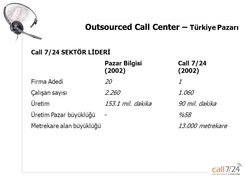 Outsourced Call Center – Türkiye Pazarı