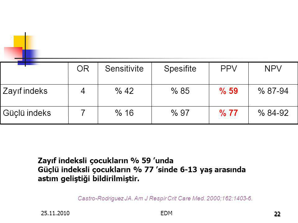 NPV PPV Spesifite Sensitivite OR % % 77 % 97 % 16 7 Güçlü indeks