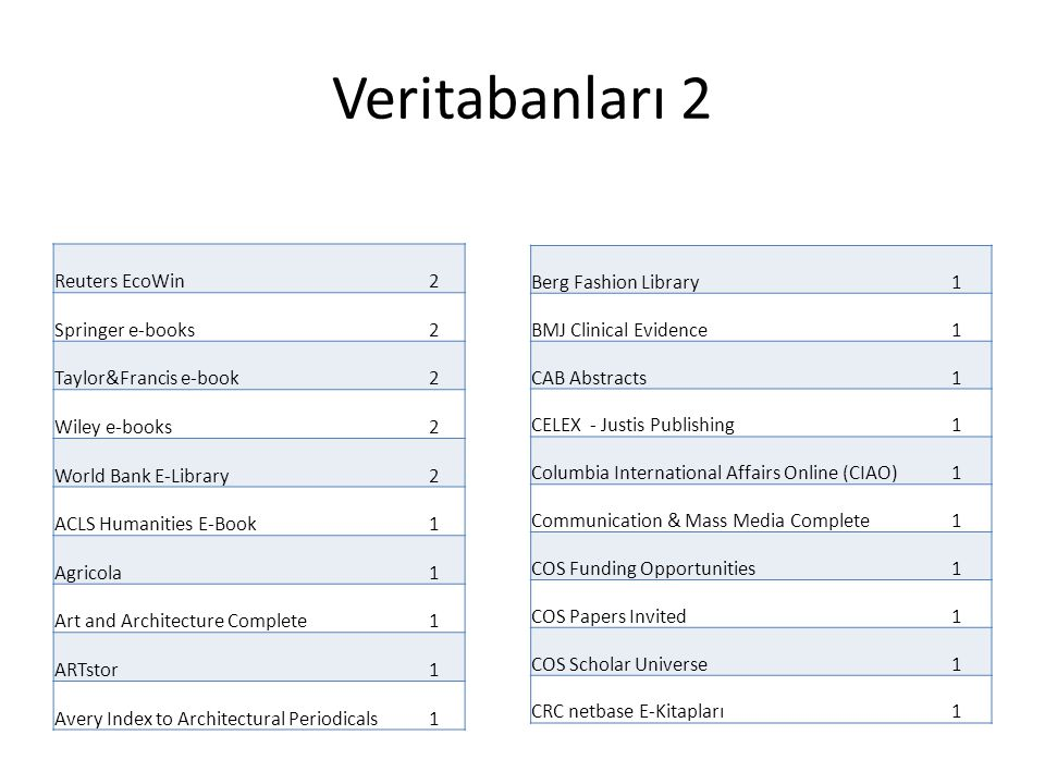 Veritabanları 2 Reuters EcoWin 2 Springer e-books