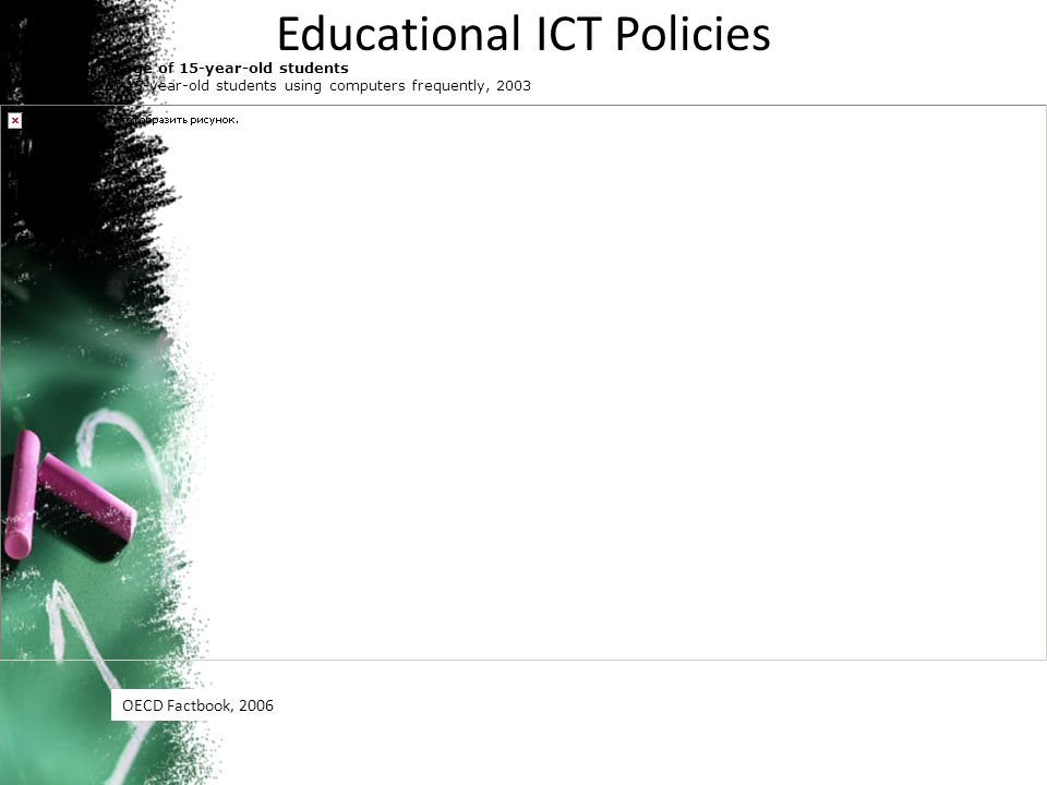 Educational ICT Policies