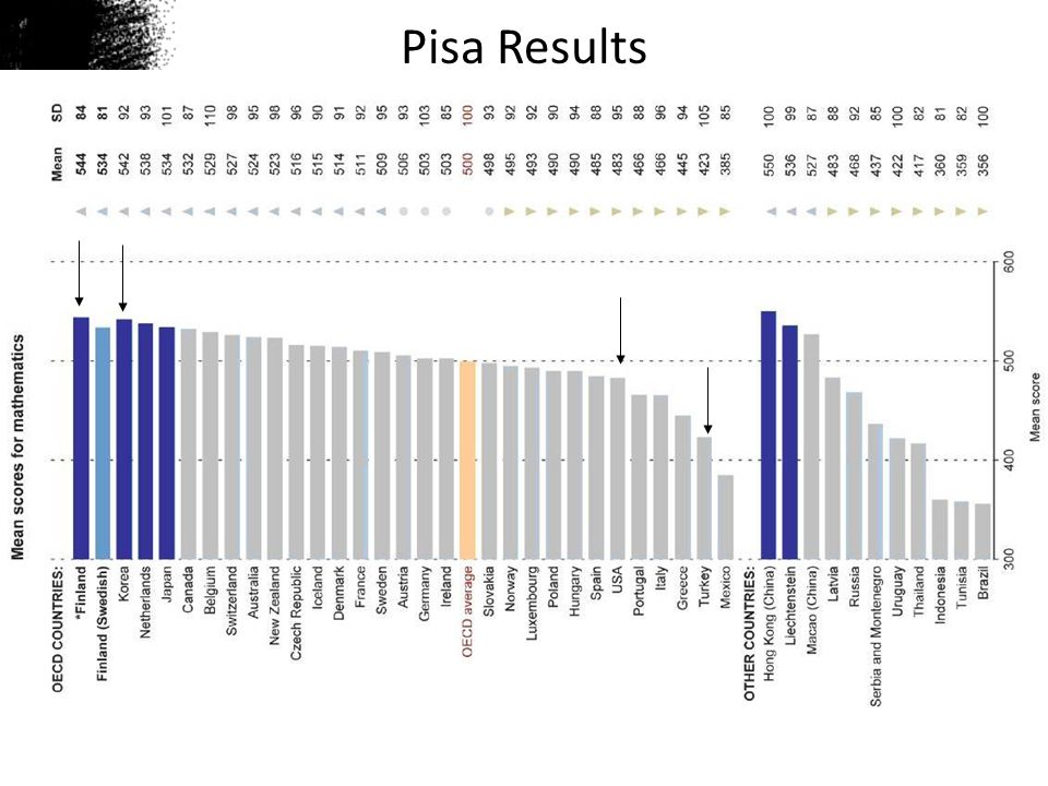 Pisa Results