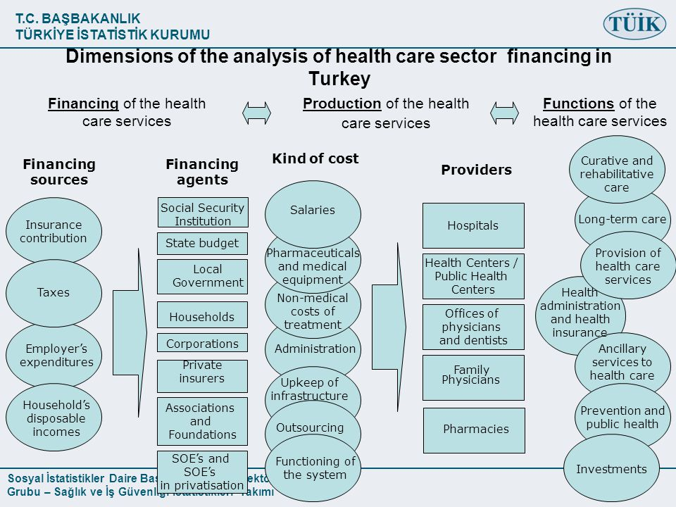 Dimensions of the analysis of health care sector financing in Turkey