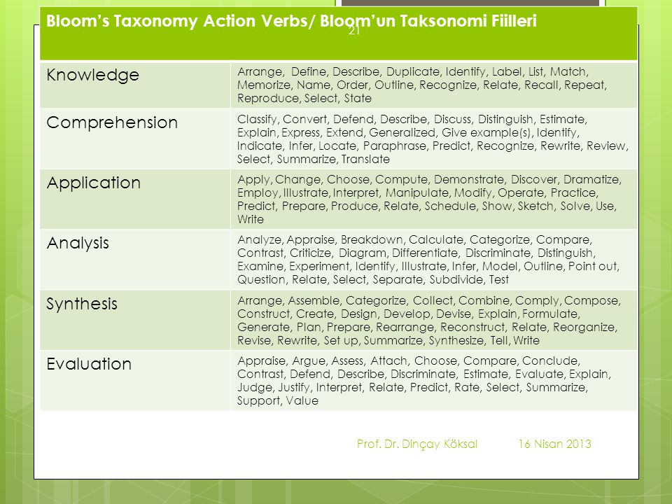 Bloom's Taxonomy Action Verbs/ Bloom'un Taksonomi Fiilleri