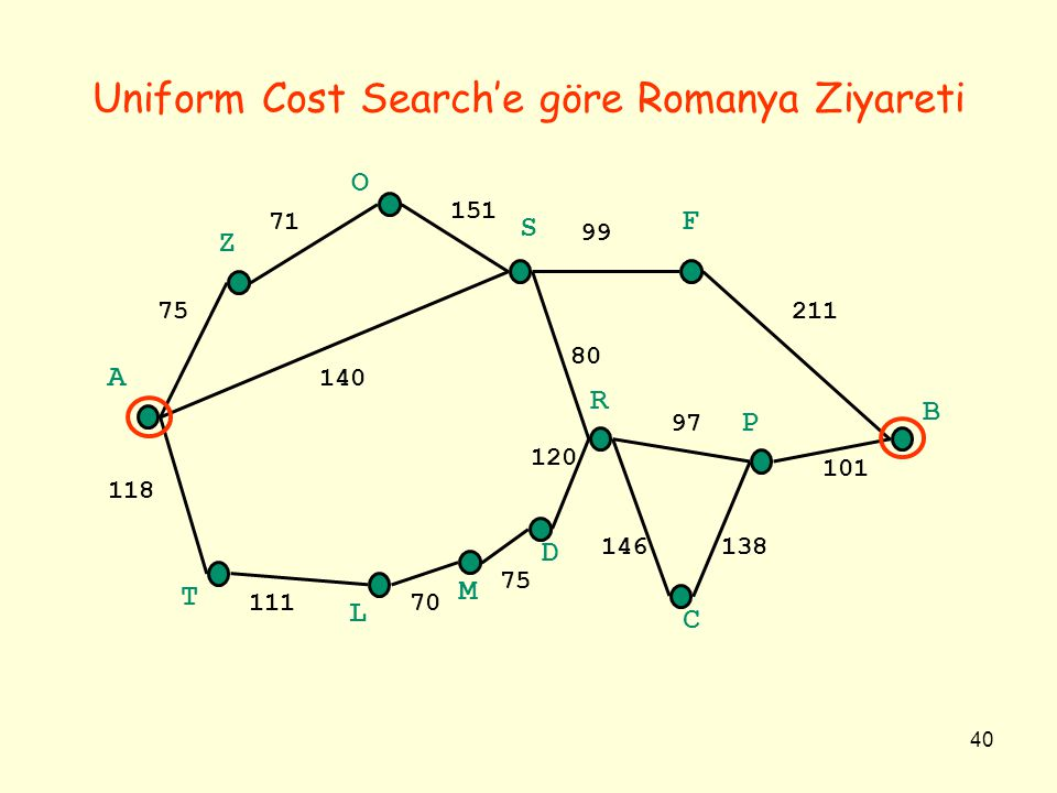 Uniform Cost Search'e göre Romanya Ziyareti