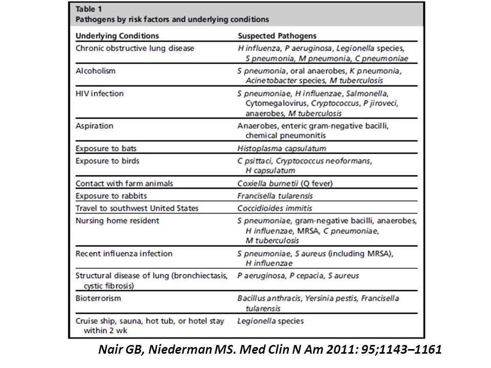 Nair GB, Niederman MS. Med Clin N Am 2011: 95;1143–1161