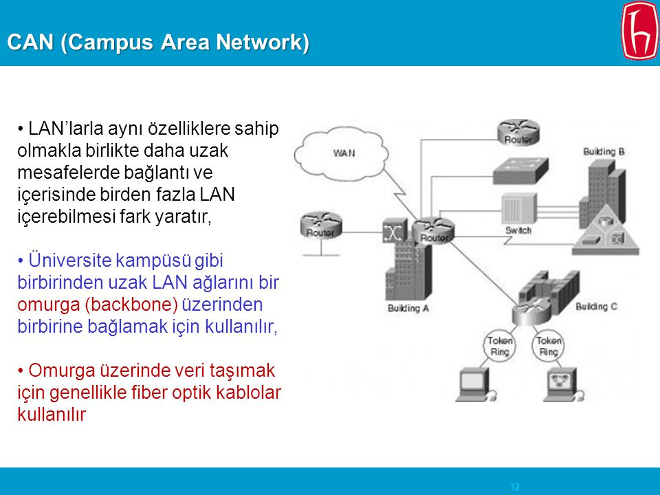 CAN (Campus Area Network)