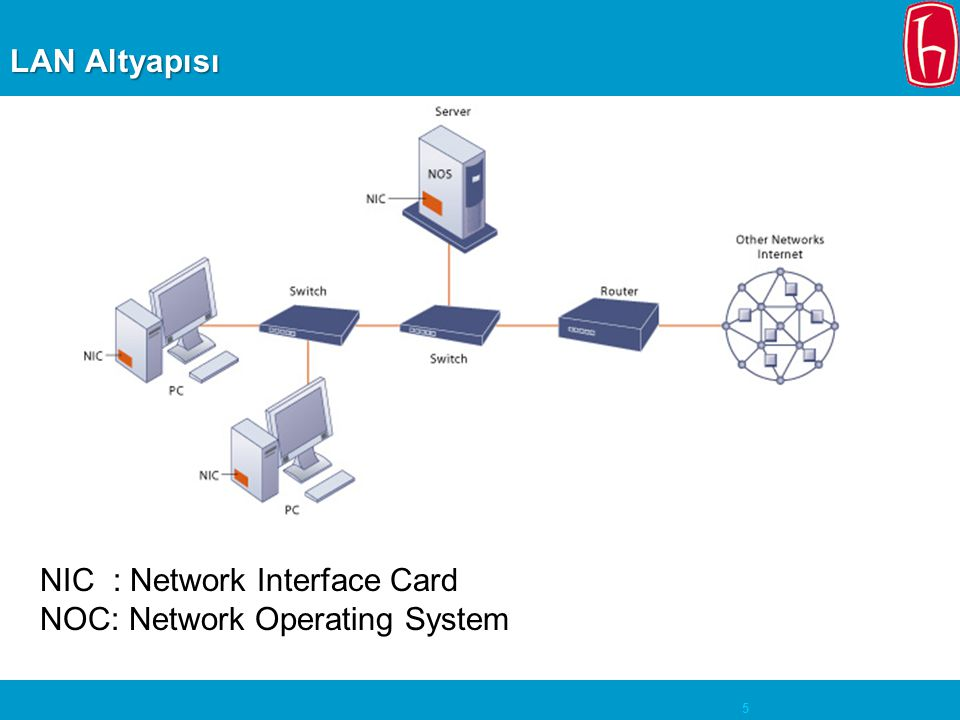 LAN Altyapısı NIC : Network Interface Card NOC: Network Operating System