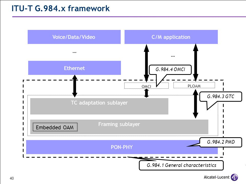 Pon Passive Optical Networking Ppt Indir