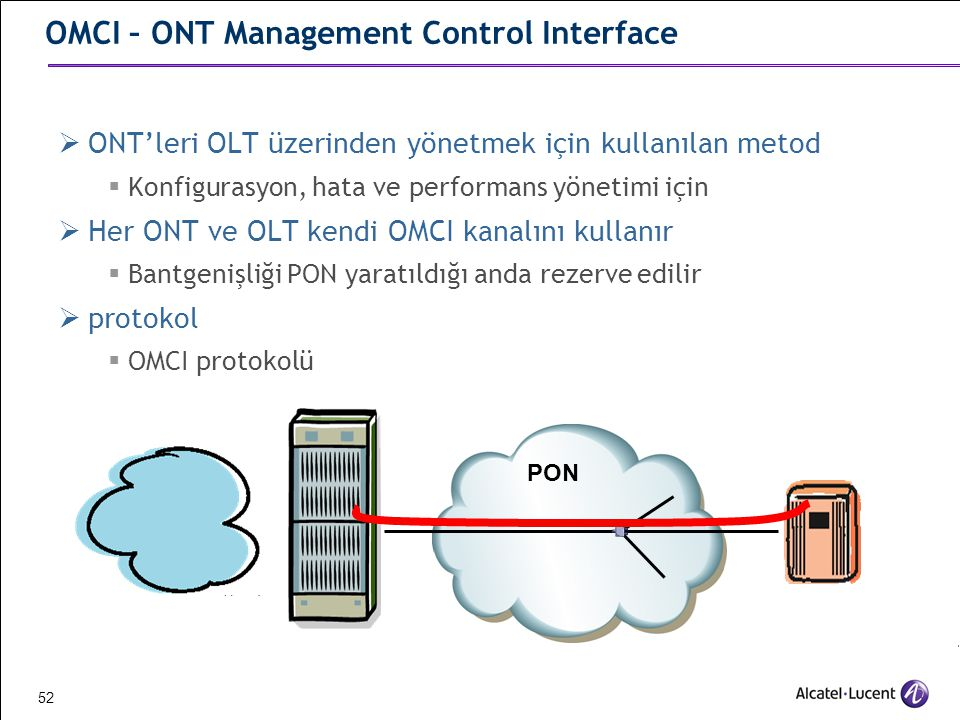 OMCI – ONT Management Control Interface