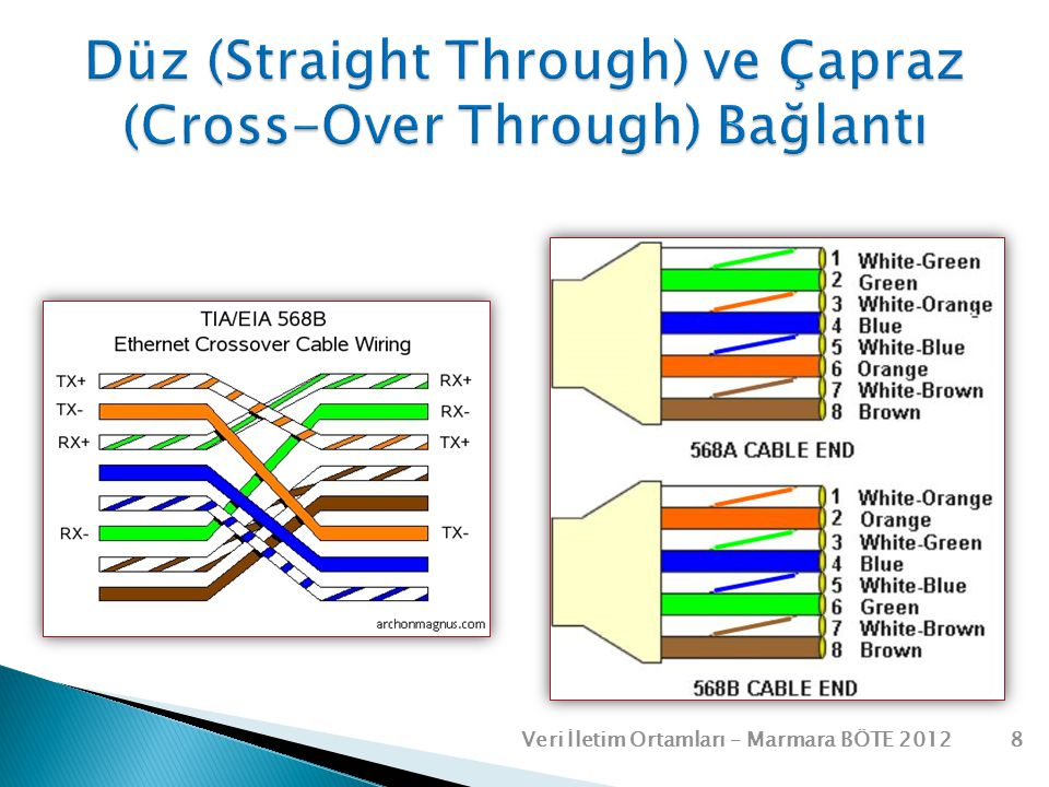 Düz (Straight Through) ve Çapraz (Cross-Over Through) Bağlantı
