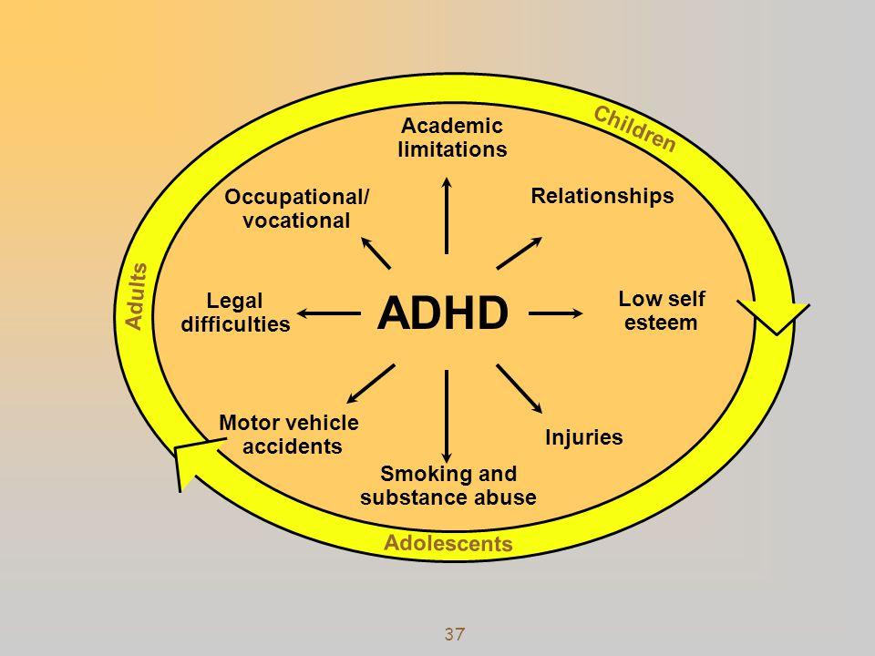 ADHD Children Academic limitations Occupational/ Relationships