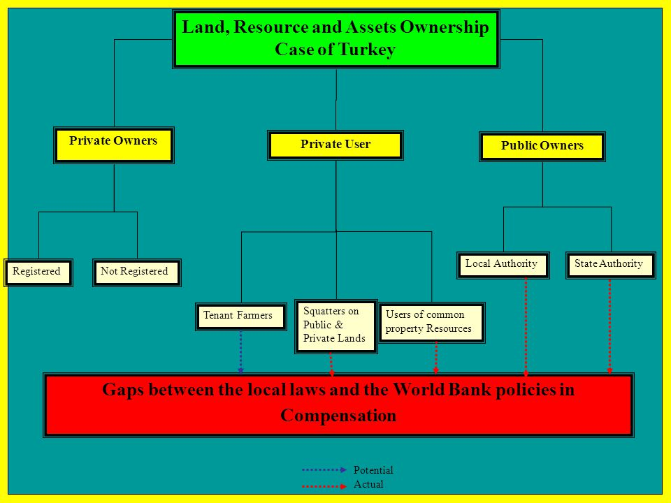 Land, Resource and Assets Ownership