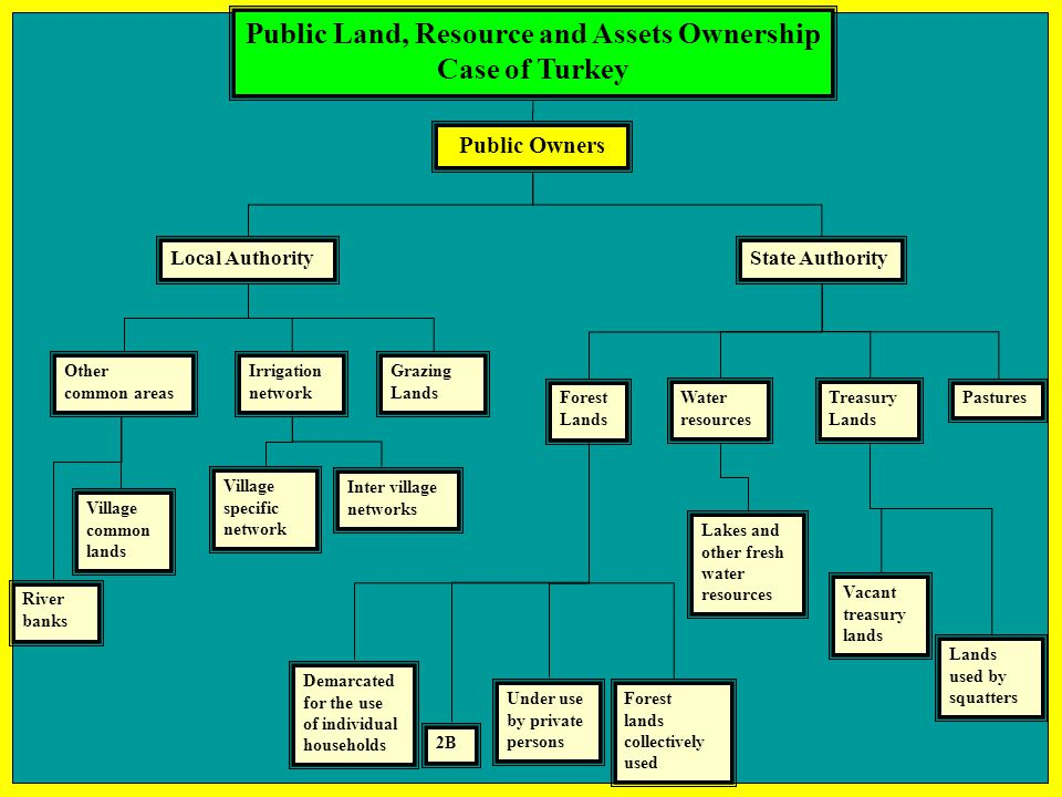 Public Land, Resource and Assets Ownership