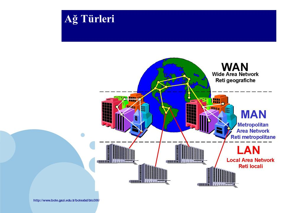 Ağ Türleri LAN (Local Area Network) MAN (Metropolitan Area Network)