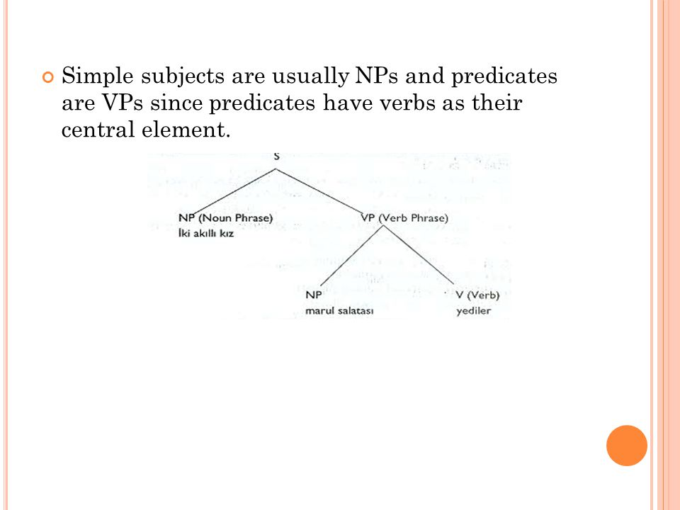 Simple subjects are usually NPs and predicates are VPs since predicates have verbs as their central element.