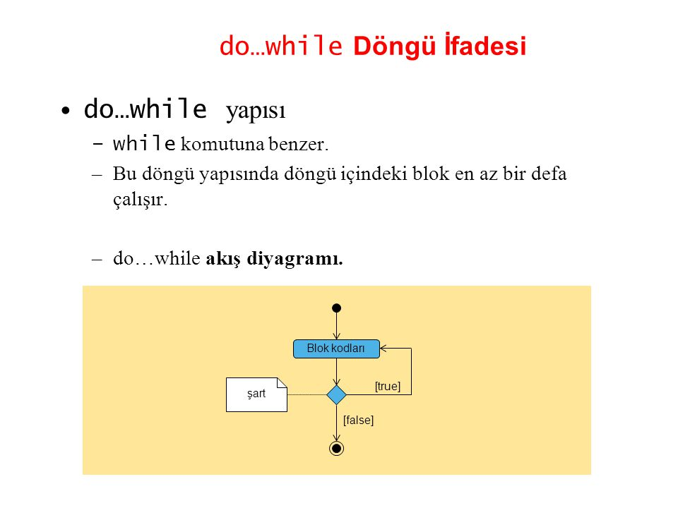do…while Döngü İfadesi