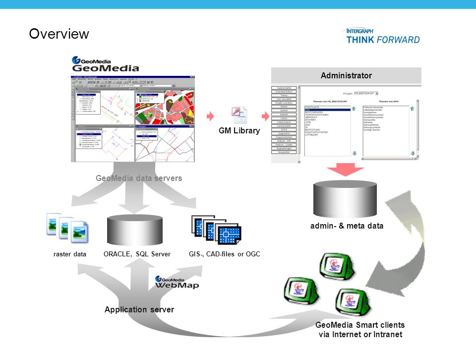 GeoMedia Smart clients via Internet or Intranet
