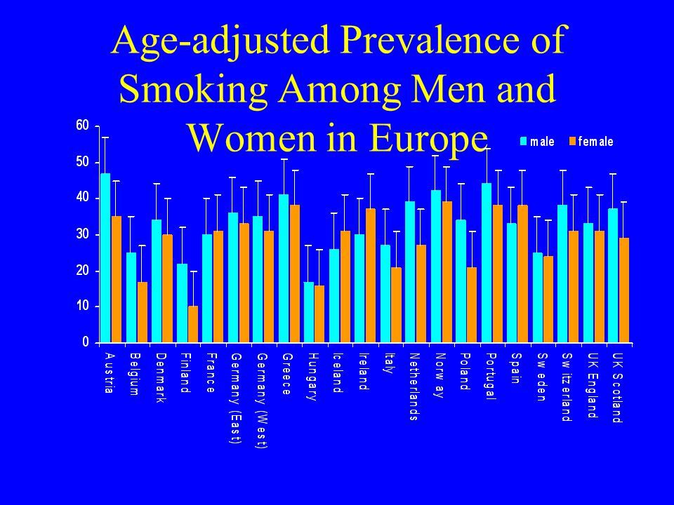 Age-adjusted Prevalence of Smoking Among Men and Women in Europe
