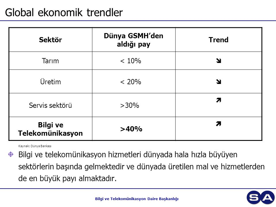 Global ekonomik trendler