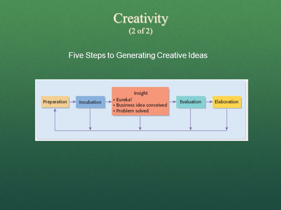 Five Steps to Generating Creative Ideas