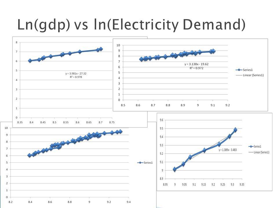 Ln(gdp) vs ln(Electricity Demand)