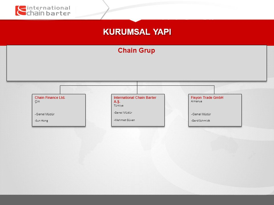 KURUMSAL YAPI Chain Grup International Chain Barter A.Ş.