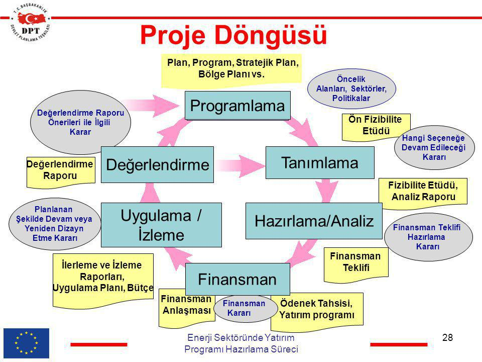 Plan, Program, Stratejik Plan,