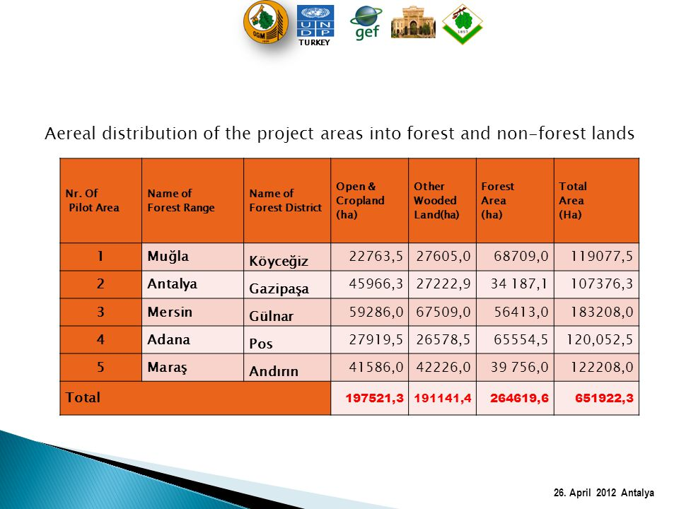 TURKEY Aereal distribution of the project areas into forest and non-forest lands. Nr. Of. Pilot Area.