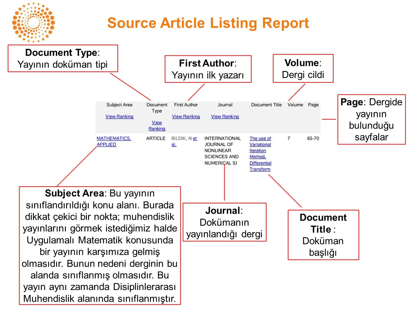 Source Article Listing Report