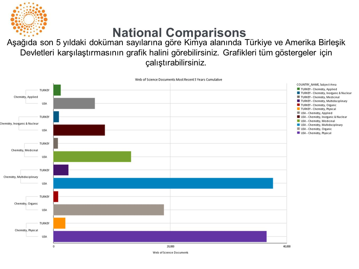 National Comparisons